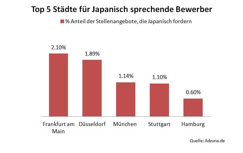 Die Begehrtesten Fremdsprachen Bei Arbeitgebern Wer Japanisch
