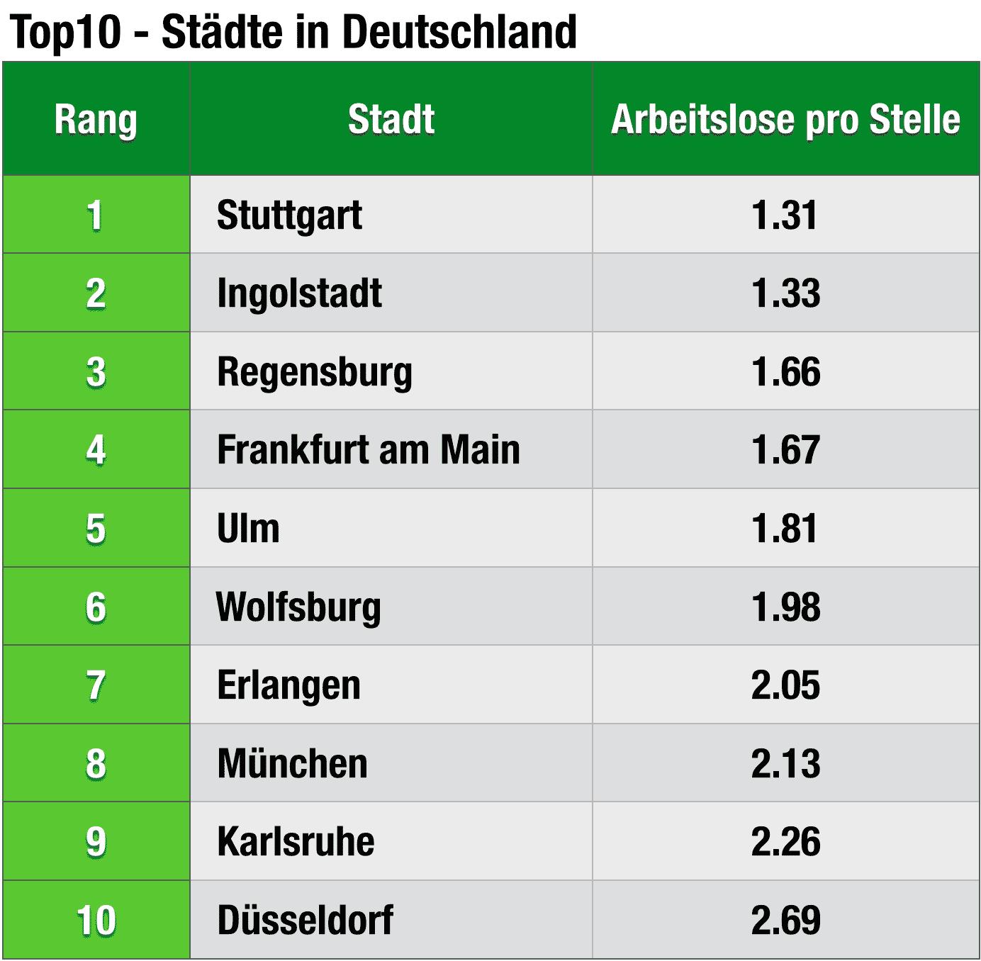 Arbeitslosenquote Karlsruhe