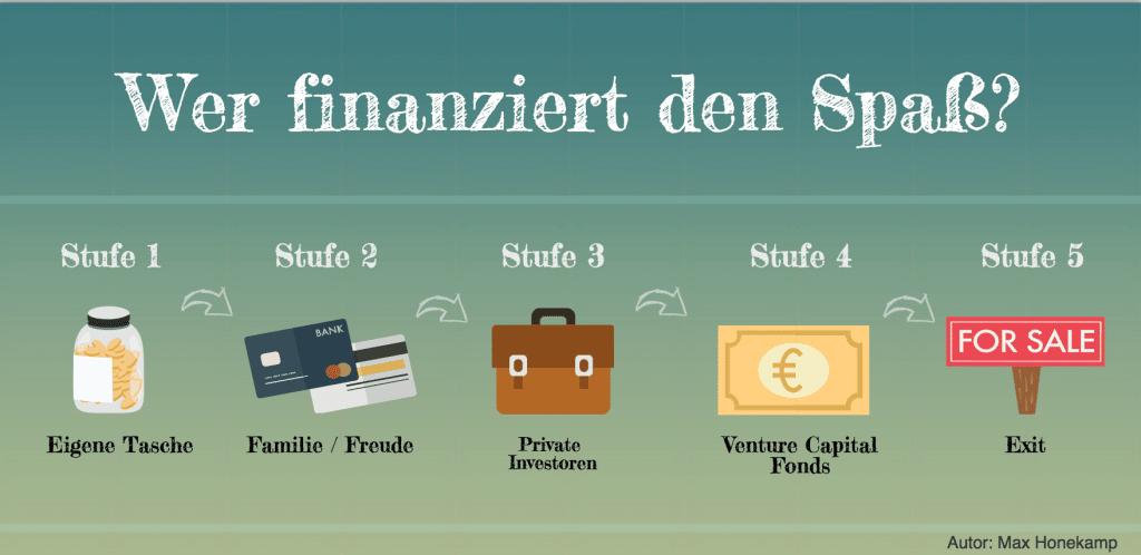 Finanzierung_StartUp